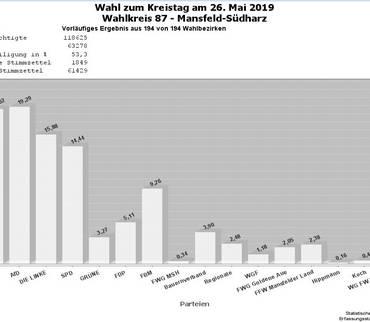 Wahlen zum Kreistag Mansfeld-Südharz