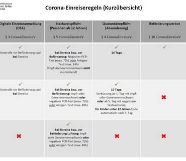 Corona-Schutzimpfung: Wo und Wann?