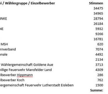 Sitzverteilung im Kreistag Mansfeld-Südharz - Wahl vom 26.05.2019