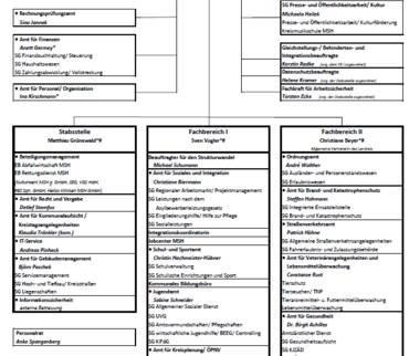 Verwaltungsgliederungsplan der Kreisverwaltung (Organigramm)