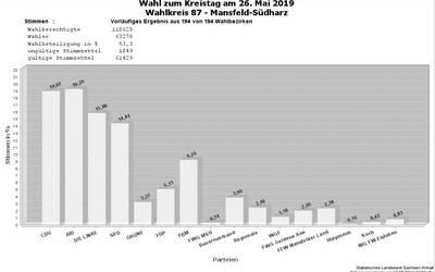 vorläufiges Ergebnis Auszählung Kreistag Mansfeld-Südharz